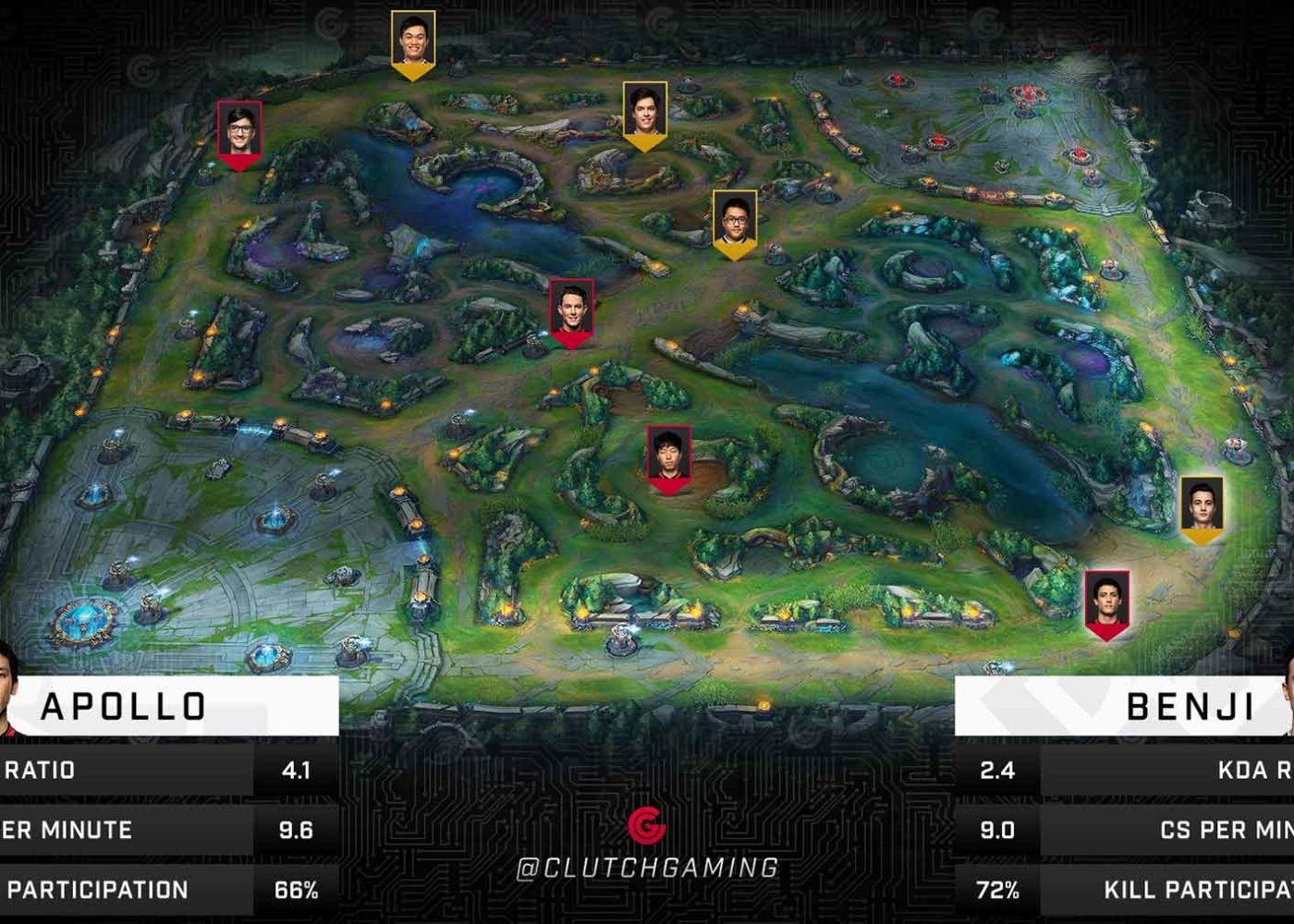 Clutch Gaming Academy Weekly Matches